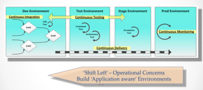DevOps Shift Left